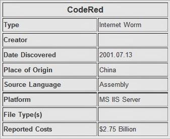 10 virus komputer yang pernah menggegerkan dunia internet