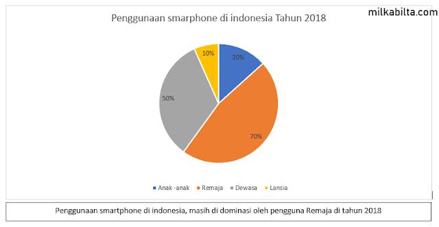 Penggunaan smartphone di indonesia, lebih didominasi kaum remaja