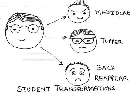 Student Exam Cartoon