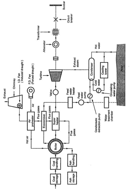 KBREEE: Steam Power Station