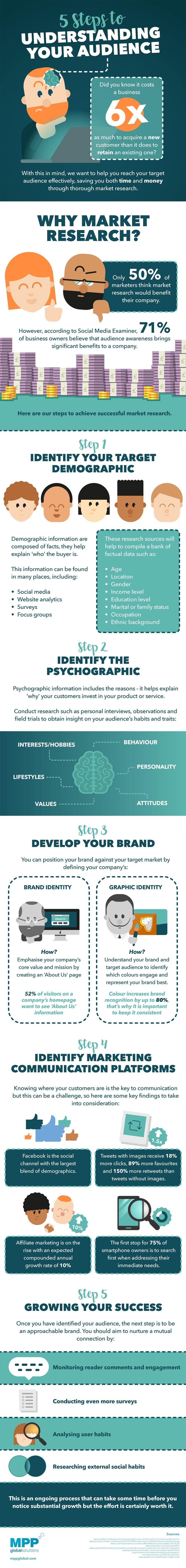 5 Steps to Understanding Your Audience - infographic