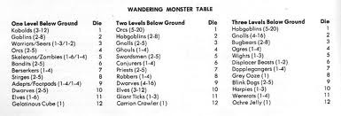 If You Look At Old School Encounter Tables In Modules There Are Many Entries That Consist Of Things Like 2d4 Zombies And 2d6 Gnolls Hyenadons