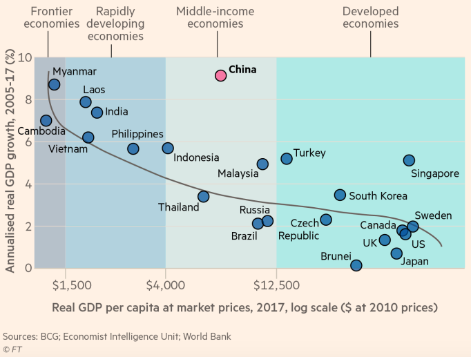 drivers of economic growth in developing economies