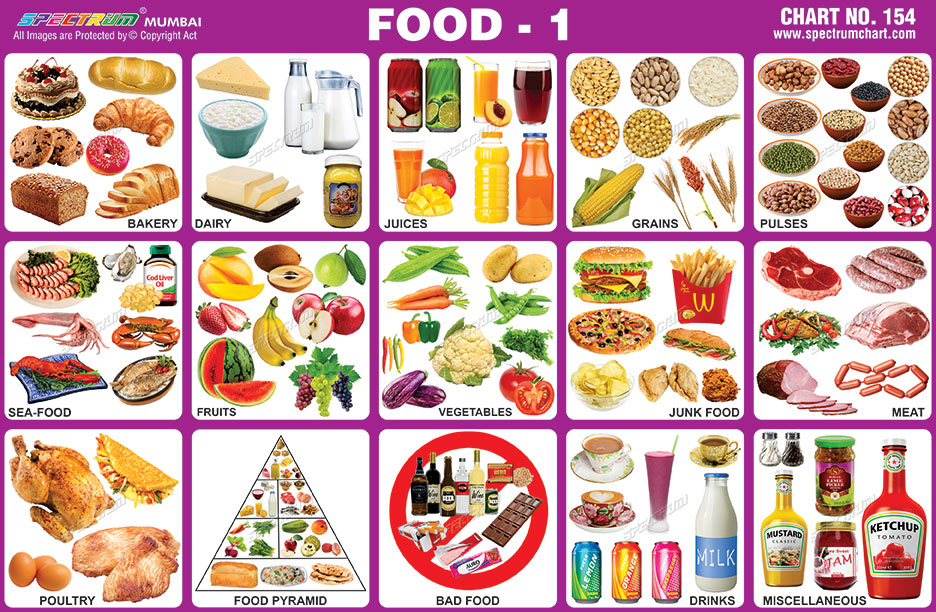 Food chart also spectrum educational charts rh spectrumchartspot