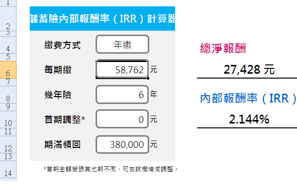 Espresso Sierra, Taiwan: 報酬率:100萬定期儲蓄存款試算(time deposit ),劉鳳和保險,外幣定存,信用卡