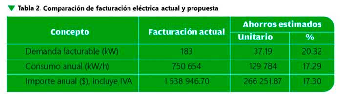 Instalaciones eléctricas residenciales - Comparación de facturación