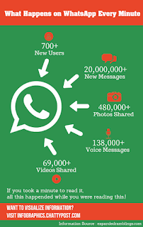 How many people saw and read a message in WhatsApp group