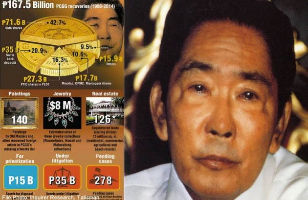 Marcos Regime - The Cronies and Kleptocracy | Pinoy Daily News  Marcos Regime -...