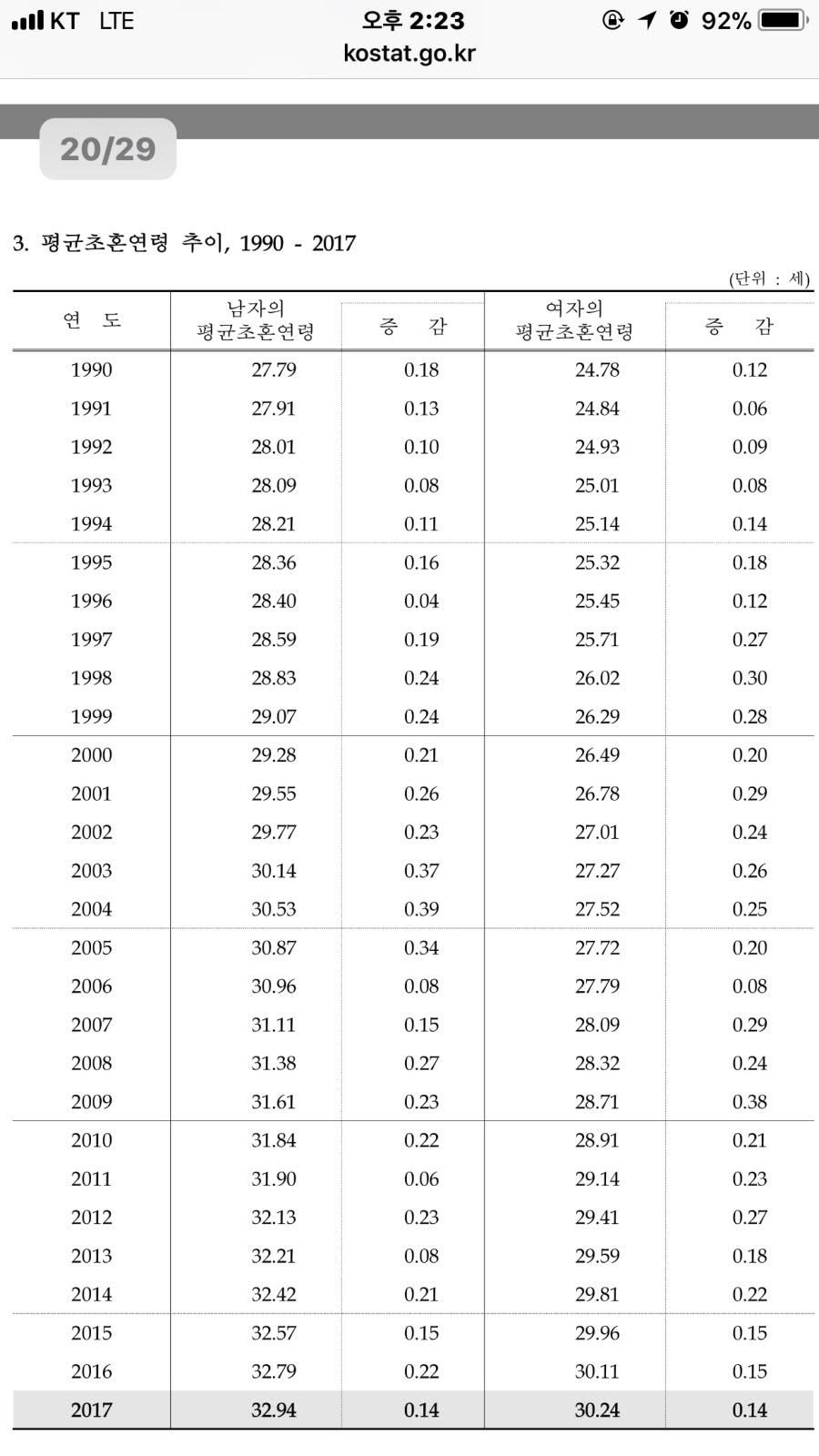 %25ED%258F%2589%25EA%25B7%25A0%2B%25EC%25B4%2588%25ED%2598%25BC%2B%25EC%2597%25B0%25EB%25A0%25B9%2B%25EC%25B6%2594%25EC%259D%25B4.jpg