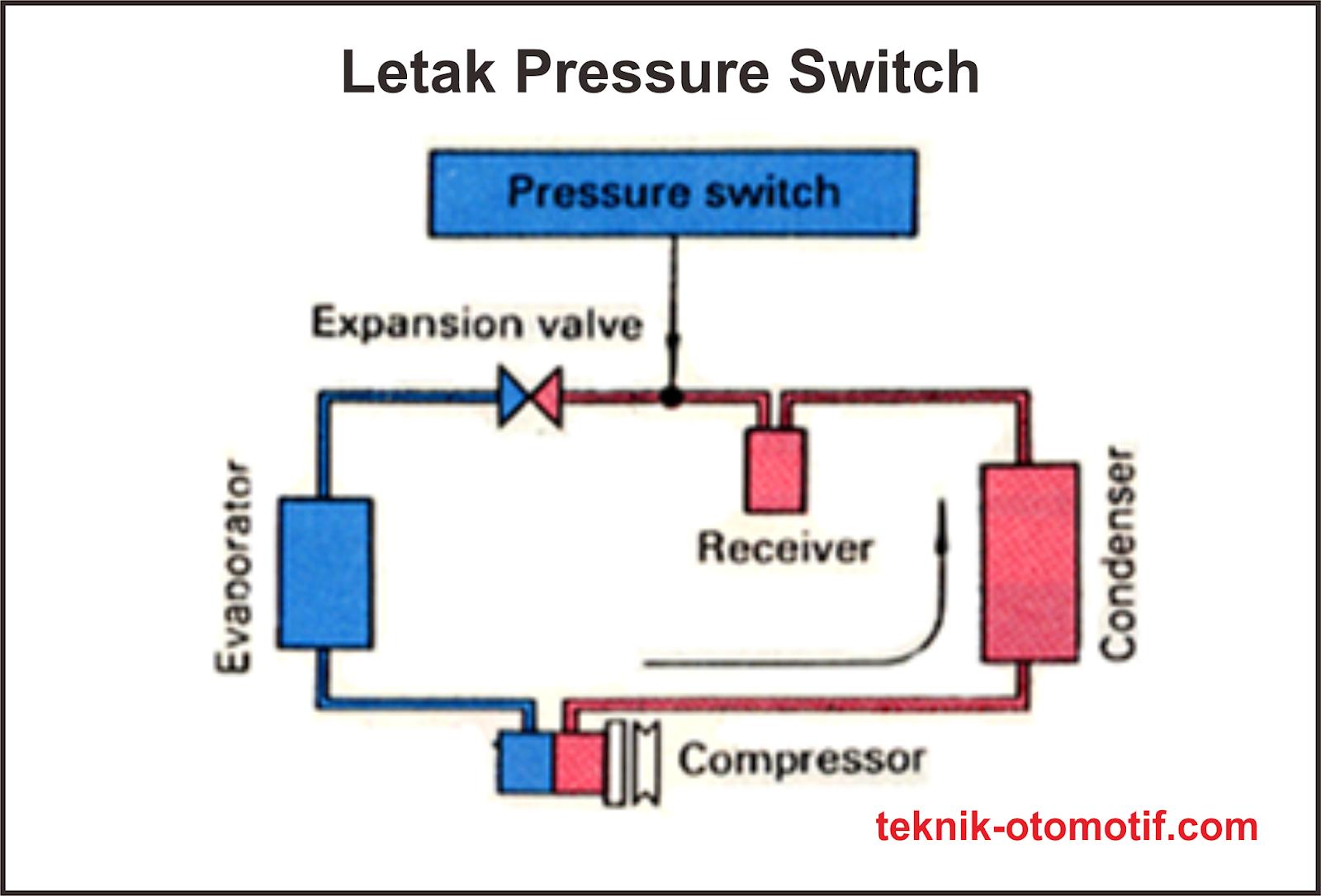 Fungsi Dan Cara Kerja Pressure Switch Pada Sistem Ac Teknik