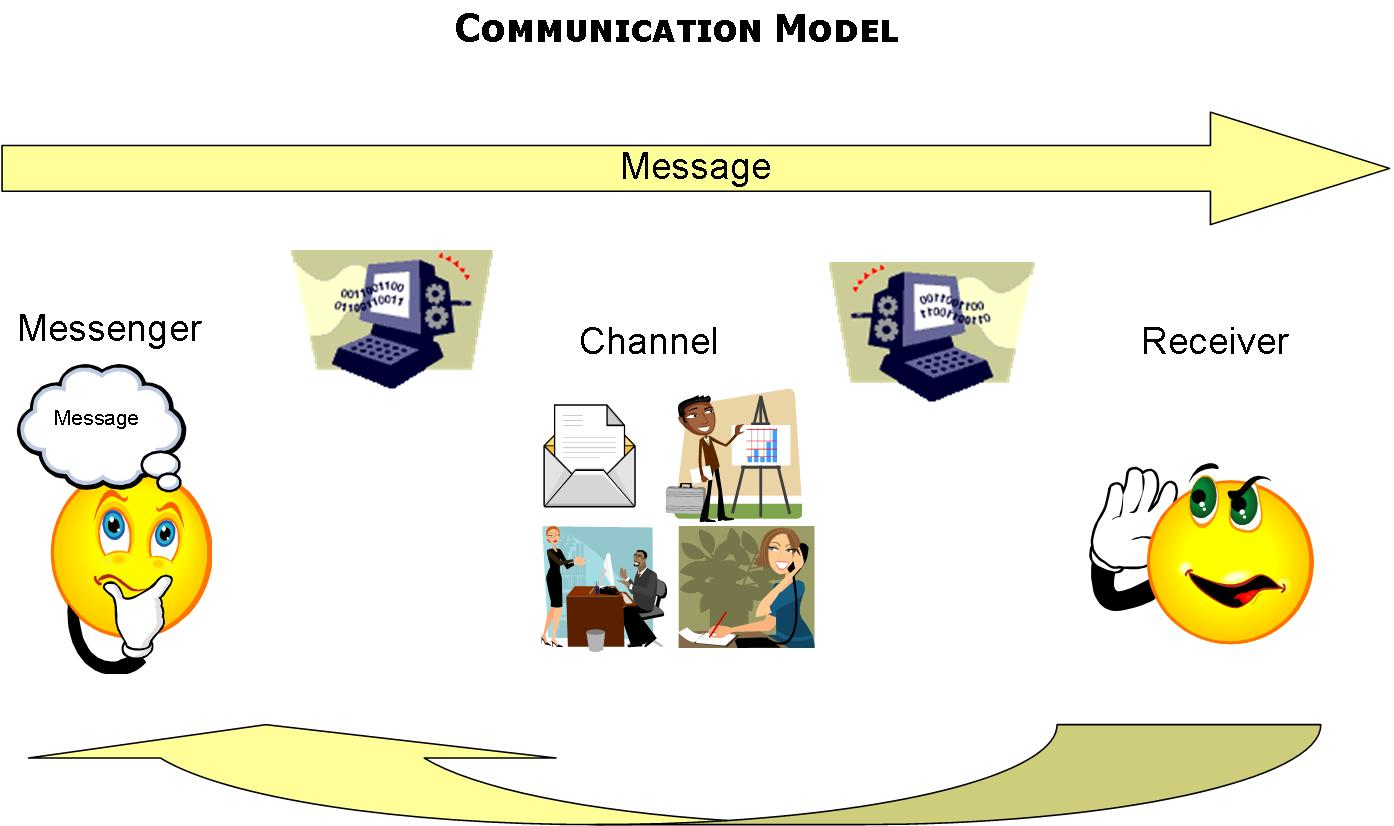 Elements Of Communication Diagram Ups Wiring Organizations And Culture Virtual Teams
