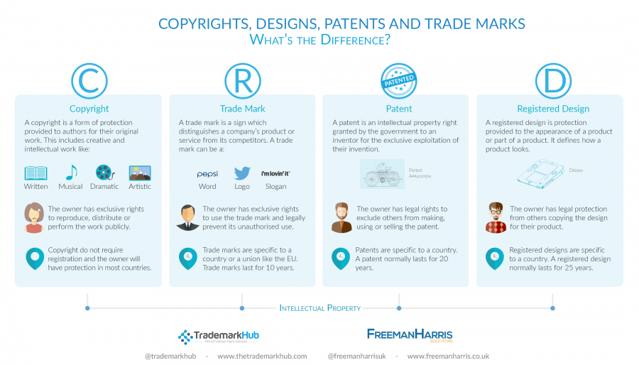 Perfect patents copyrights trademarks and trade secrets  licensing