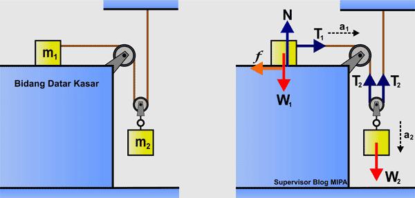 penerapan Hukum Newton Pada Gerak Benda yang Dihubungkan 2 Katrol di Bidang Datar kasar