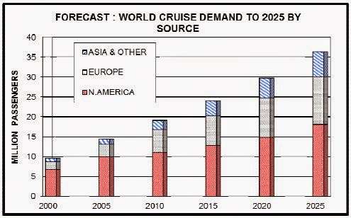 Cruise Travel Forecast Report 1