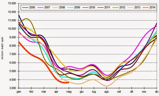 gas2014maggio 1 Verso la Bancarotta: Che Ci Frega di Putin, Sempre ai Minimi il Consumo di Gas Naturale a Maggio 2014