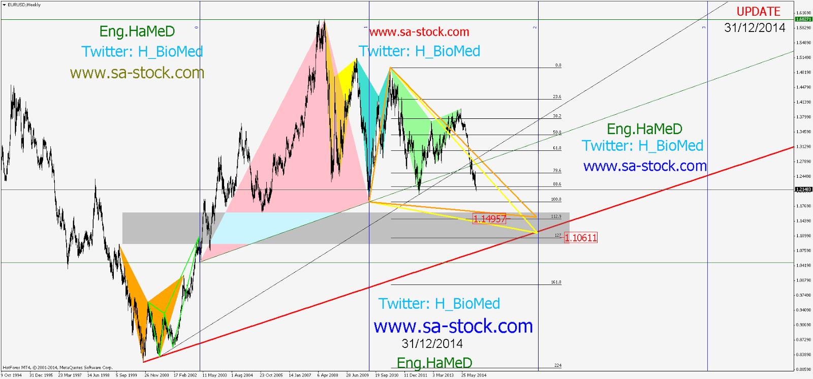 تحليل اليورو دولار 31/12/2014