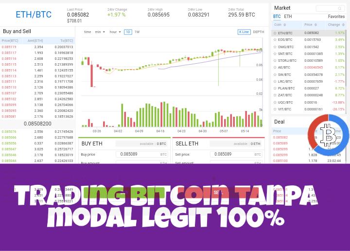 Daftar trading forex tanpa modal