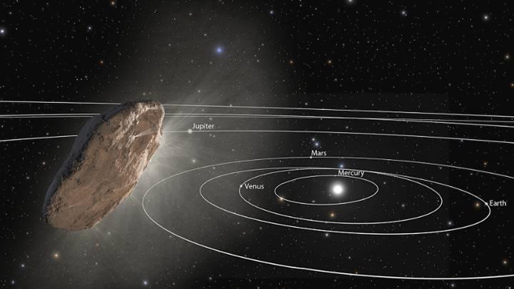 Θα μπορούσαν να υπάρχουν αντικείμενα όπως το Oumuamua κρυμμένα στο Ηλιακό Σύστημα?? ( 4 έχουν ήδη παρατηρηθεί)