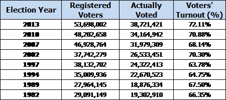 Comparative Number of Registered Voters, Voters Who Actually Voted and Voters' Turnout