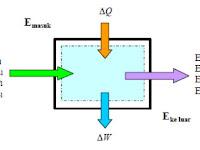 Hukum Termodinamika, (Hukum Kekekalan Energi, Persamaan Gas Ideal, Termodinamika I, Termodinamika II)