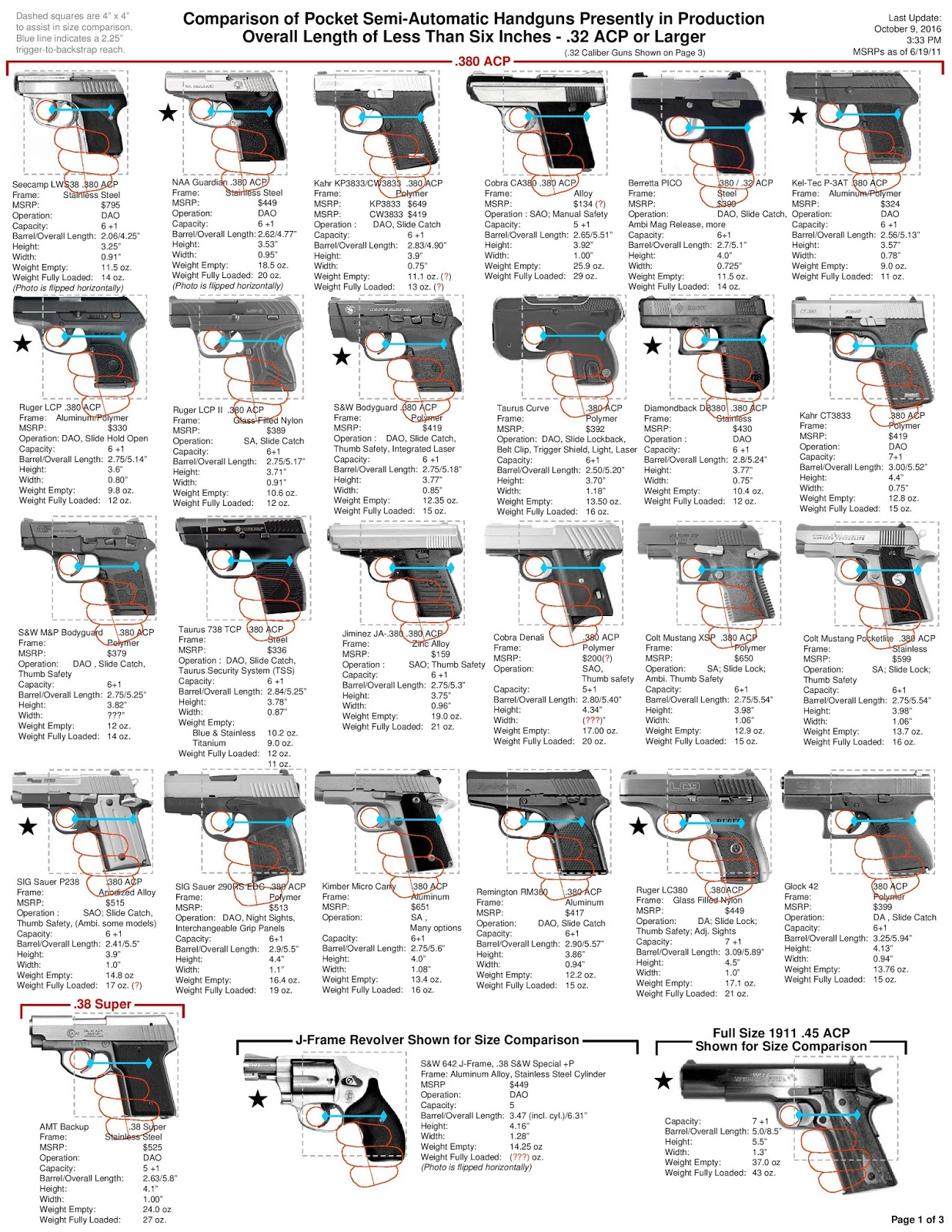 Bryco jennings jimenezarms view topic comparison chart of comparison chart of semi auto pocket size handguns nvjuhfo Choice Image