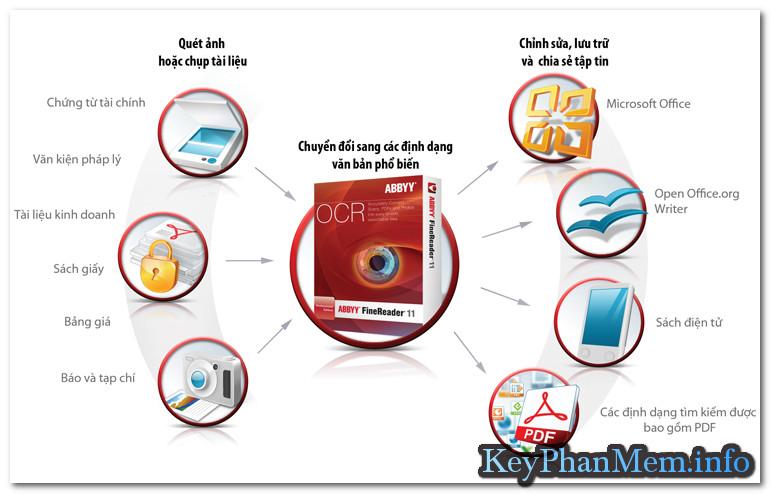 ABBYY FineReader 14.0.105.234 Standart + Corporate + Enterprise Full Key,Phần mềm nhận dạng văn bản
