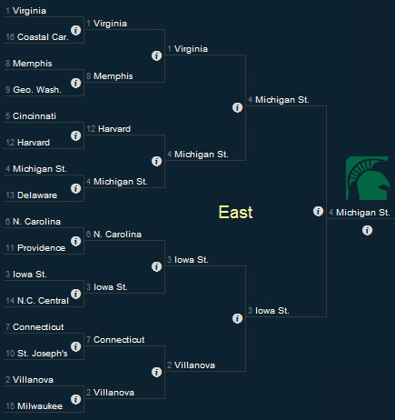 March Madness East Region