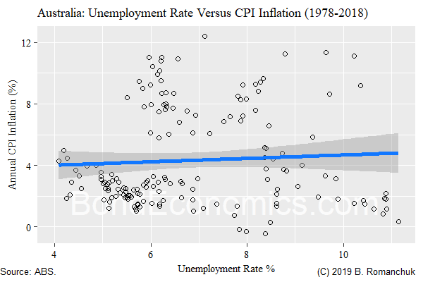 Australia: Inflation/Unemployment Rate Scatter Plot