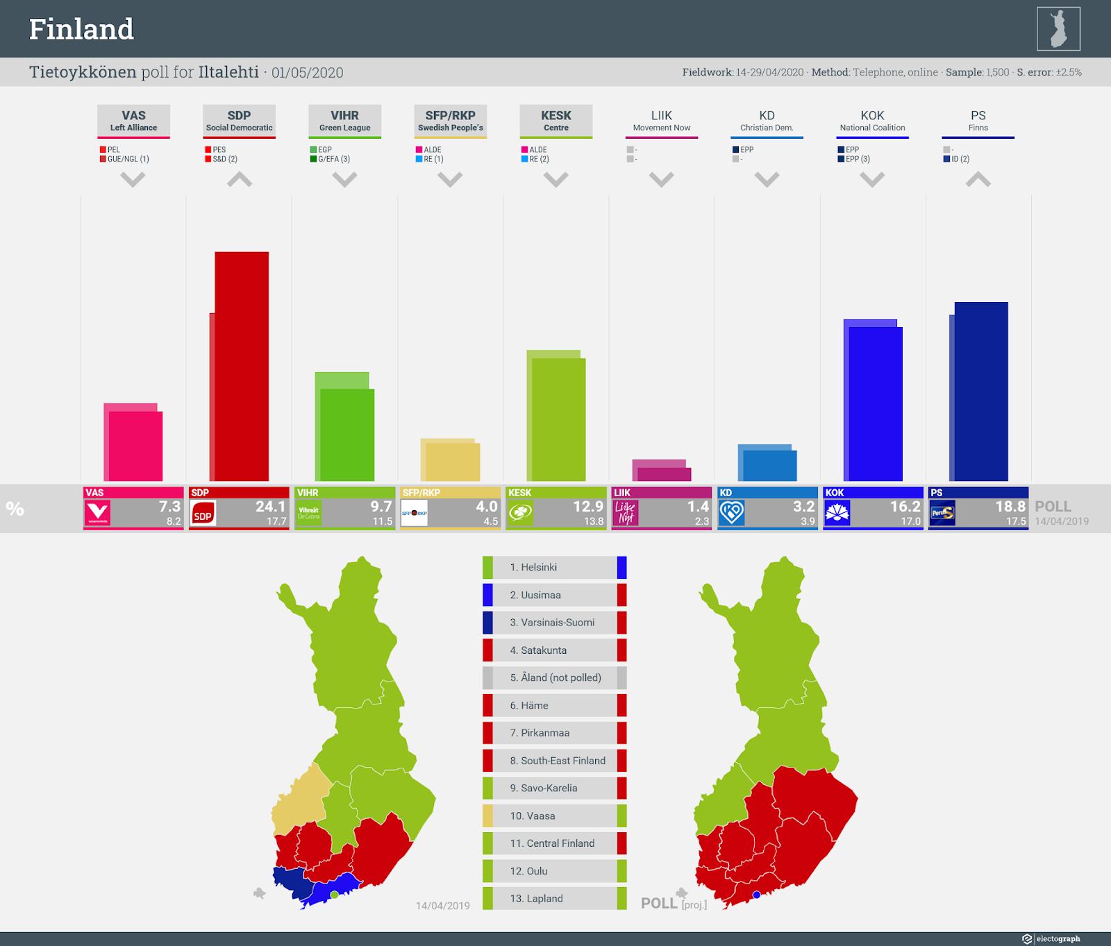 FINLAND: Tietoykkönen poll chart for Iltalehti, 1 May 2020