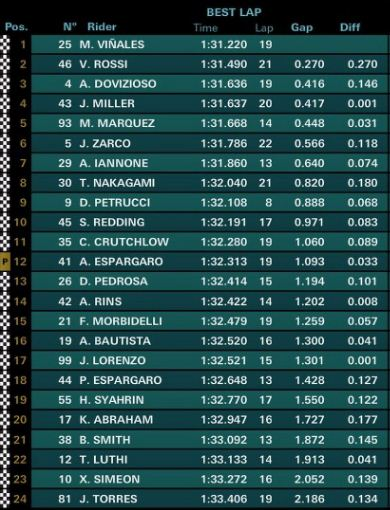 Hasil FP1 MotoGP Thailand: Vinales, Rossi, Dovizioso
