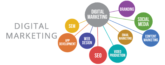 Digital Marketing Services In Kphb -LMNSOFTSOLUTIONS