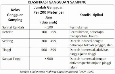 Tabel Klasifikasi Gangguan Samping, (IHCM 1997)