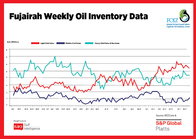 Chart Attribute: Fujairah Weekly Oil Inventory Data (Jan 9, 2017 - March 11, 2019) / Source: The Gulf Intelligence