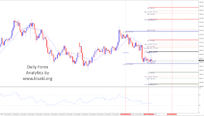 Forex USDJPY 1 hour chart analytics