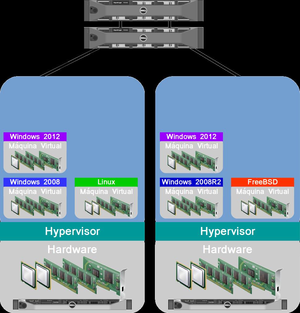 Virtualização com SAN em modo de Alta Disponibilidade