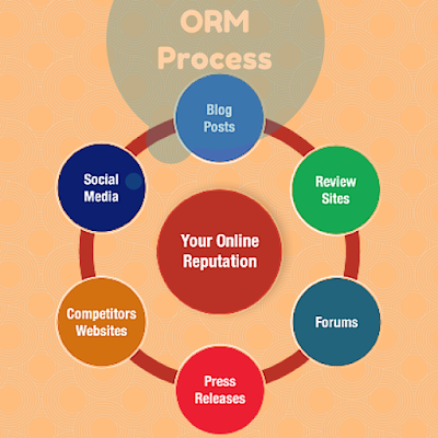 Online Reputation Management Process Mumbai INDIA