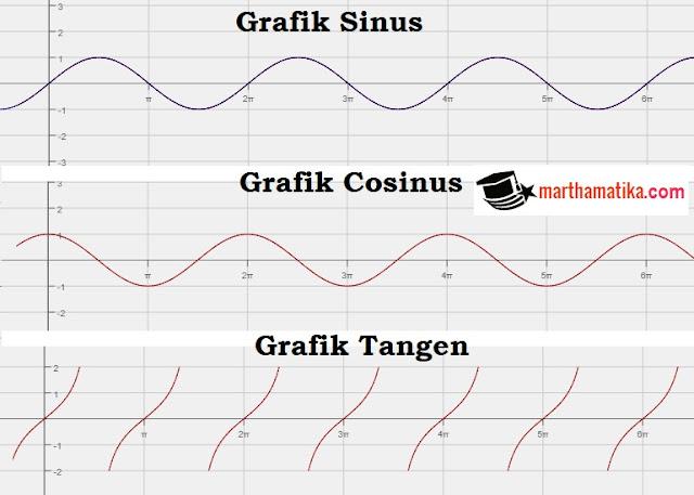 Cara menentukan persamaan fungsi dari grafik trigonometri marthamatika untuk menentukan trigonometri yang digunakan apakah sin cos atau tangen anda harus kenal dengan bentuk dasar grafik trigonometri sin x cos x tan x ccuart Images