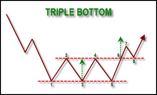 Ilustrasi pola triple bottom