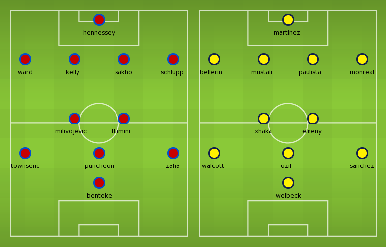 Lineups, Team News, Stats – Crystal Palace vs Arsenal