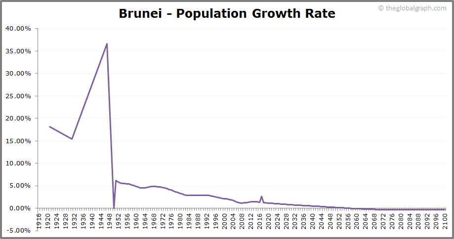 Brunei  Population Growth Rate