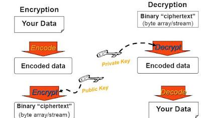 How to encrypt/decrypt data in asp.net using Symmetric algorithm