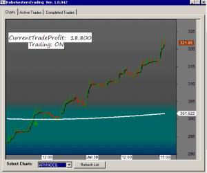 Rmo Trading System Afl « 100% Auto trading funksjon