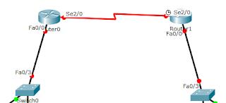 Nodos packet tracer