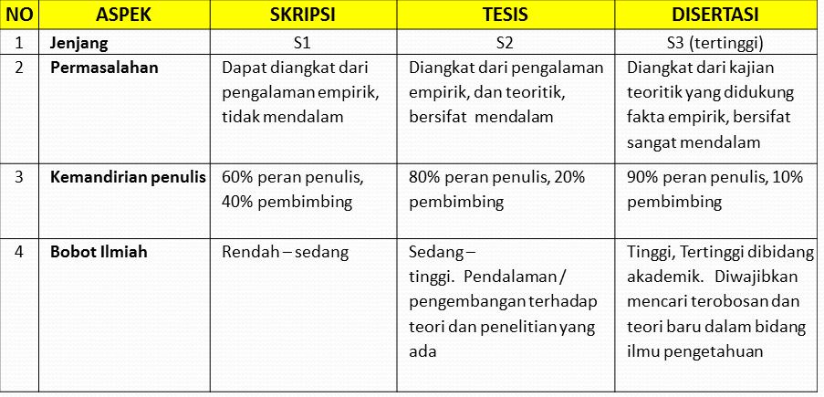 Perbedaan Skripsi Tesis Dan Disertasi Kumpulan Berbagai Skripsi