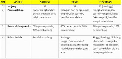 Perbedaan Skripsi Tesis Dan Disertasi Dalam Bentuk Tabel Berbagi Bentuk Penting