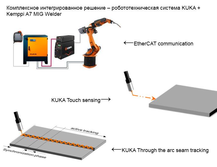 Интеграция робота KUKA с источником сварочного тока Kemppi A7 MIG Welder