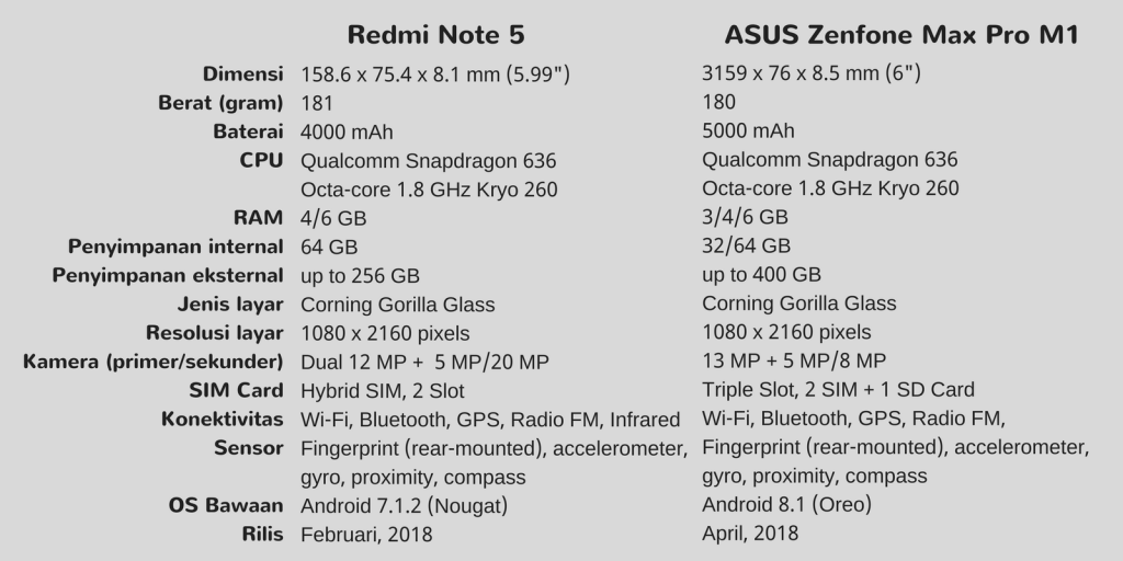 Perbedaan Spesifikasi Redmi Note 5 & Zenfone Max Pro M1