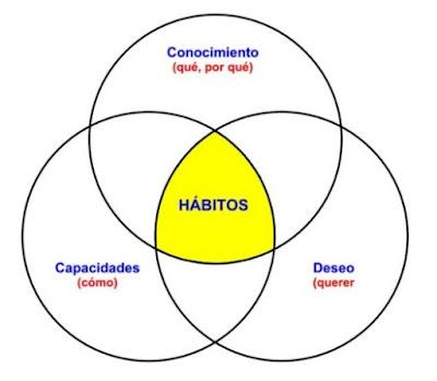 Tres-elementos-define-habito