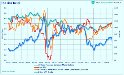 Le pétrole est un indicateur très sensible