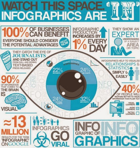 Leverage Infographics To Drive Content Marketing Success